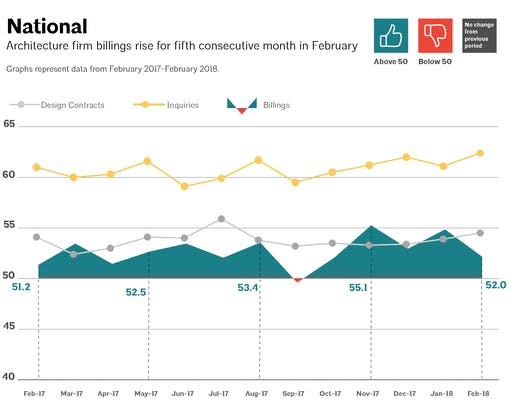 This AIA graph illustrates national architecture firm billings, design contracts, and inquiries between February 2017 - February 2018. Image via aia.org