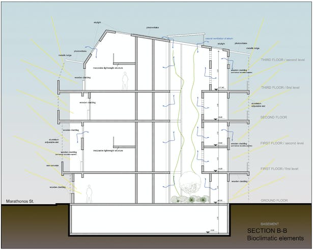 final plans and sections of the project