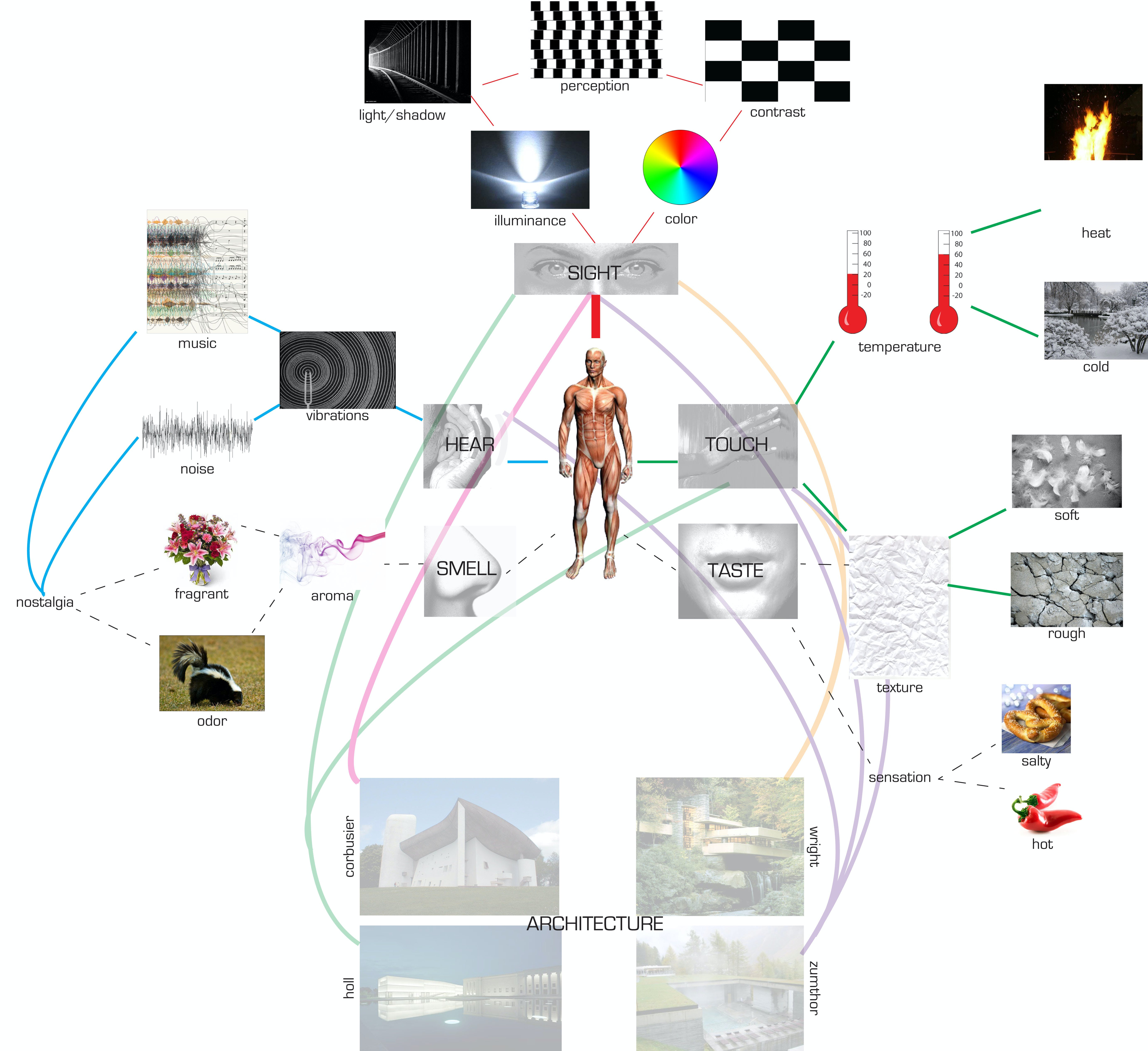 """architecture and the senses dissertation Workshop: how to experience space through the senses  how to experience space through the senses """"  on a thesis that blends architecture, the senses,."""