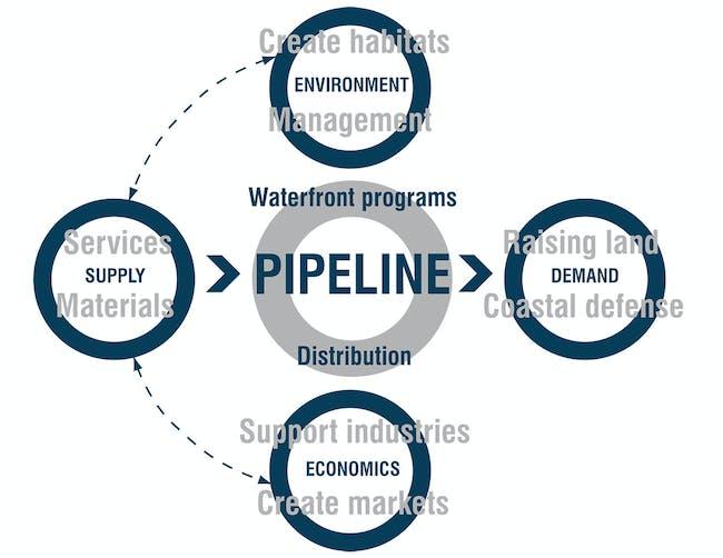 Diagram showing pipeline service exchanges and economics.