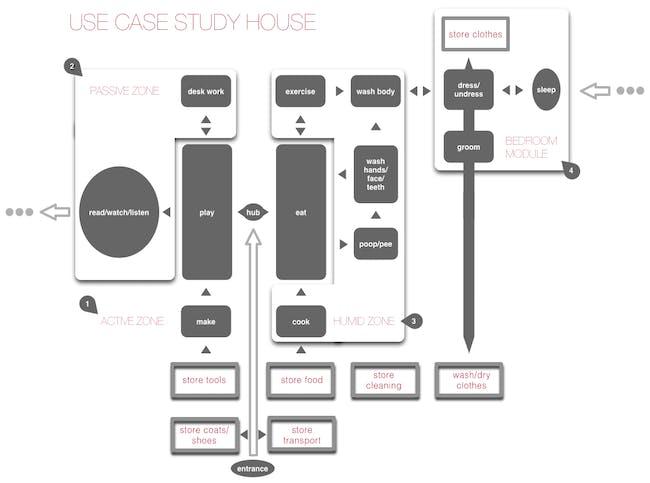Use Case Study House #1 - A house designed like a web application via David Galbraith