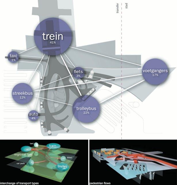 Diagram Showing Pedestrian Routes