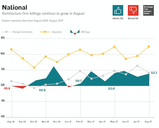 This AIA graph illustrates national architecture firm billings, design contracts, and inquiries between August 2016 - August 2017. Image via aia.org