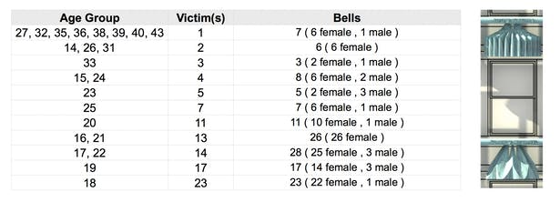 Bell types per Victims based upon age groups.