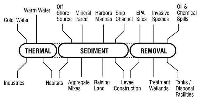 ESP diagram of material sources, end uses, and placements.