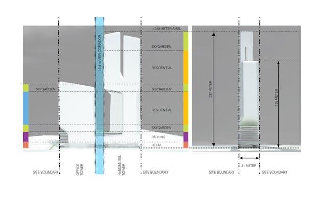 Concept diagram, zoning (Image: UNStudio)