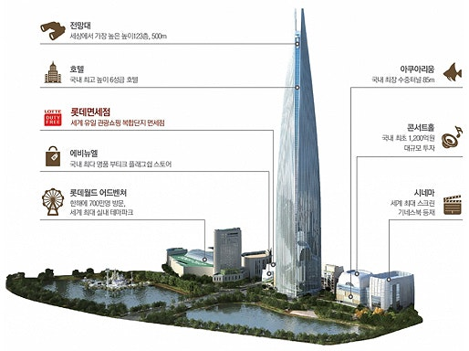 Korea S Tallest Tower Poised To Rival Dubai S Burj Khalifa