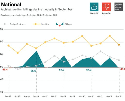 This AIA graph illustrates national architecture firm billings, design contracts, and inquiries between September 2016 - September 2017. Image via aia.org