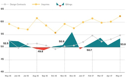 This AIA graph illustrates national architecture firm billings, design contracts, and inquiries between May 2016 - May 2017. Image via aia.org
