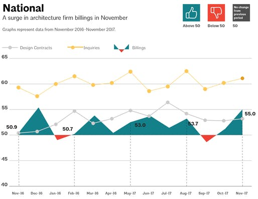 This AIA graph illustrates national architecture firm billings, design contracts, and inquiries between November 2016 - November 2017. Image via aia.org