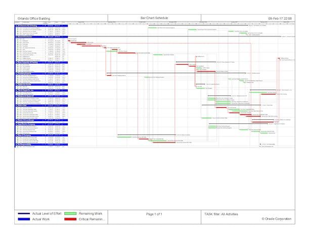 Primavera 6 Scheduling Exercise