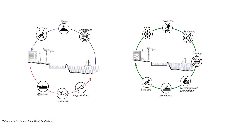 """A closer look at the """"Re-Source"""" bio-fuel sea port, a"""