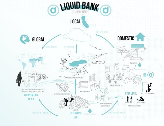 'Liquid Bank' presentation (1/14), courtesy of Juan Saez.