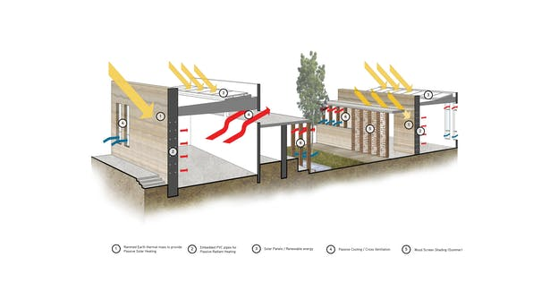 Sustainable Construction Diagram