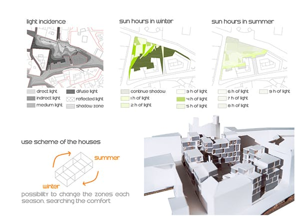 place conditions + model view