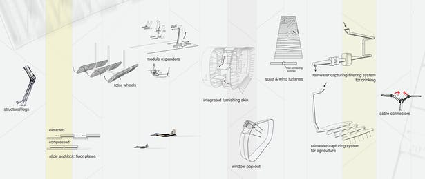 Details of Mechanism
