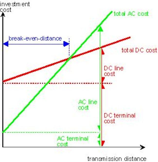 cost benefits