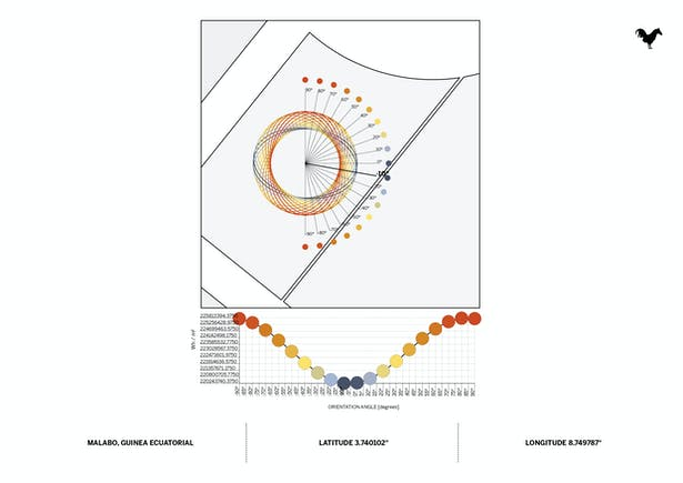 Nueve Grados Optimizing Orientation