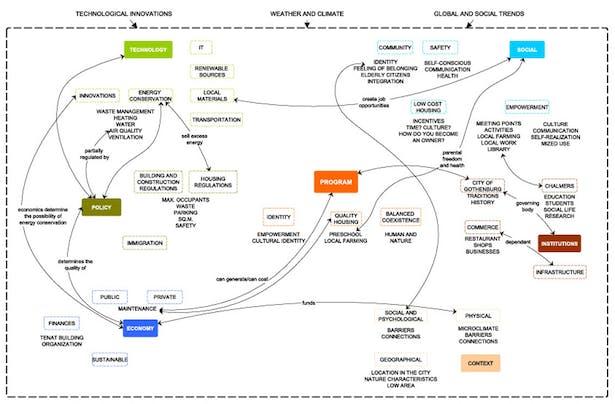 Analyze part I: GIGA Map