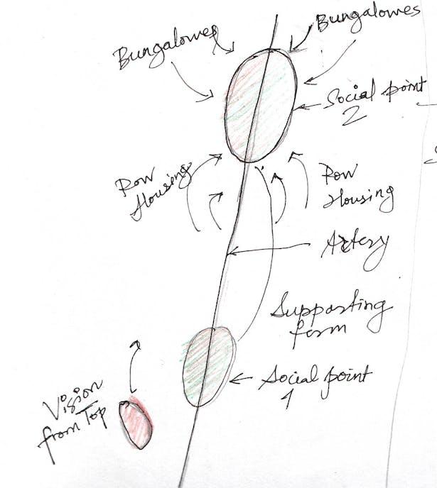 Conceptual derivatives for the overall complex design