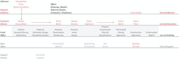 Design Services Diagram
