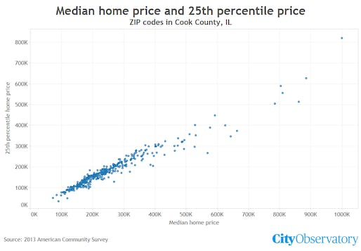 "City Observatory uses the example of Cook County, IL, which includes Chicago and a few inner suburbs, to show how the statistical median serves as a poor indicator of actual affordability. See the full example illustrated <a href=""http://cityobservatory.org/affordability-beyond-the-median-2/"">here</a>."