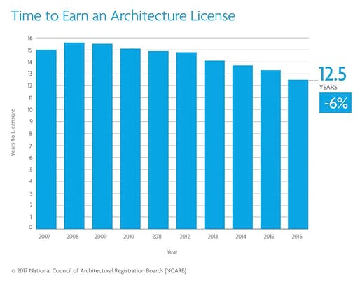 The times, they are a-changing. Image: NCARB