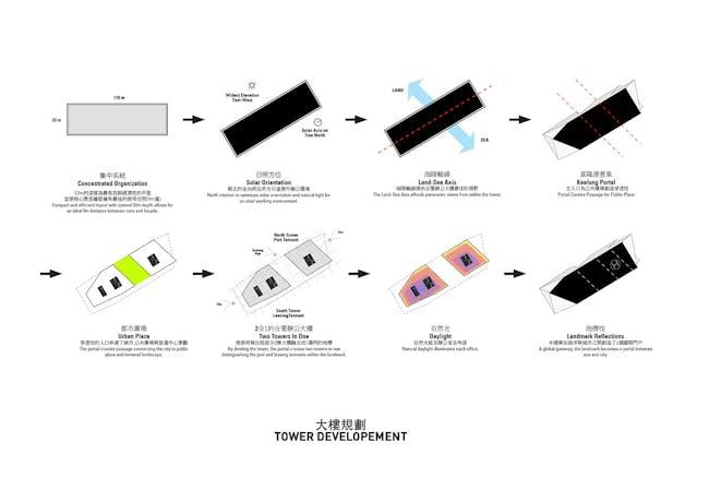 Tower development (Image: PAR)