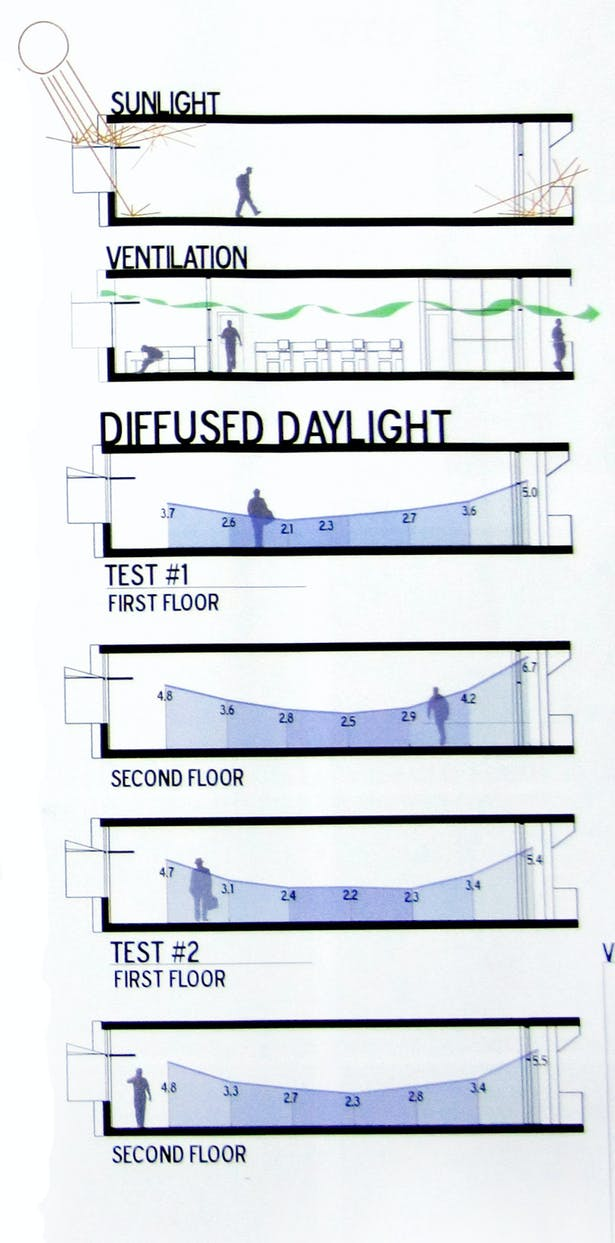 Daylight study results from photosensors in a 1/2' study model in a diffused daylight simulator