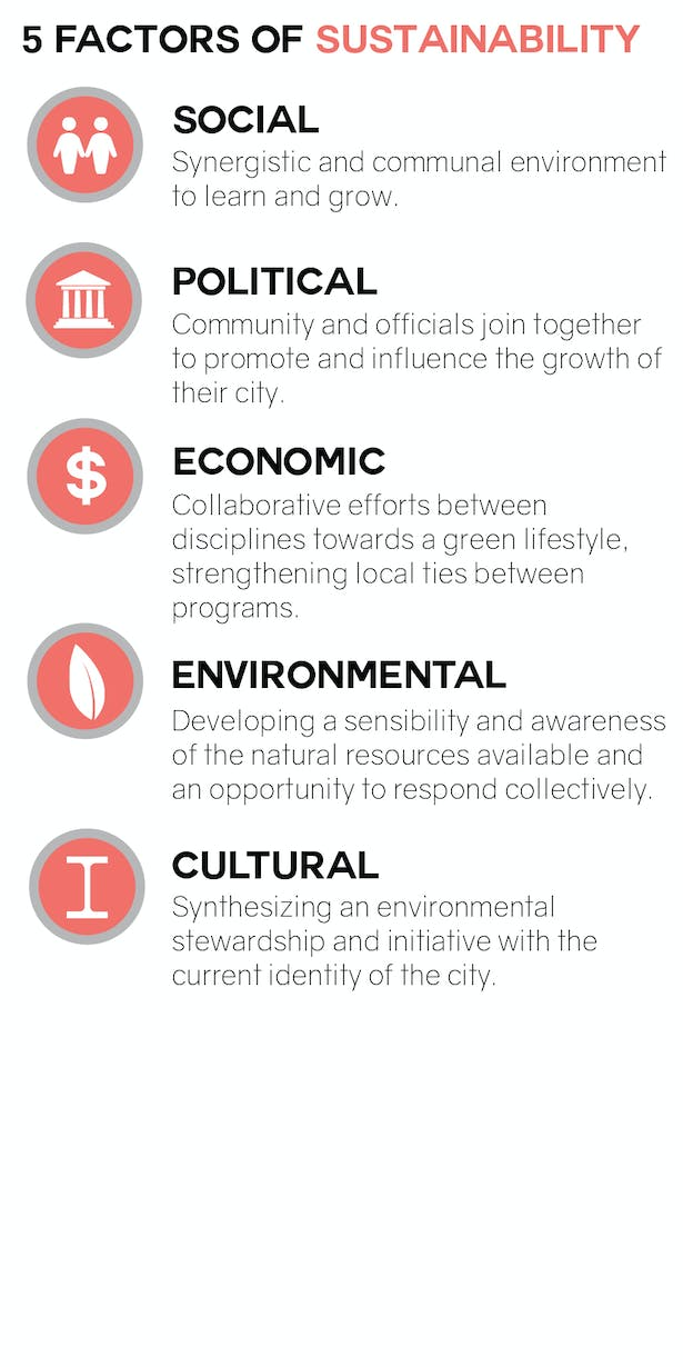 Sustainable Factors and Initiative