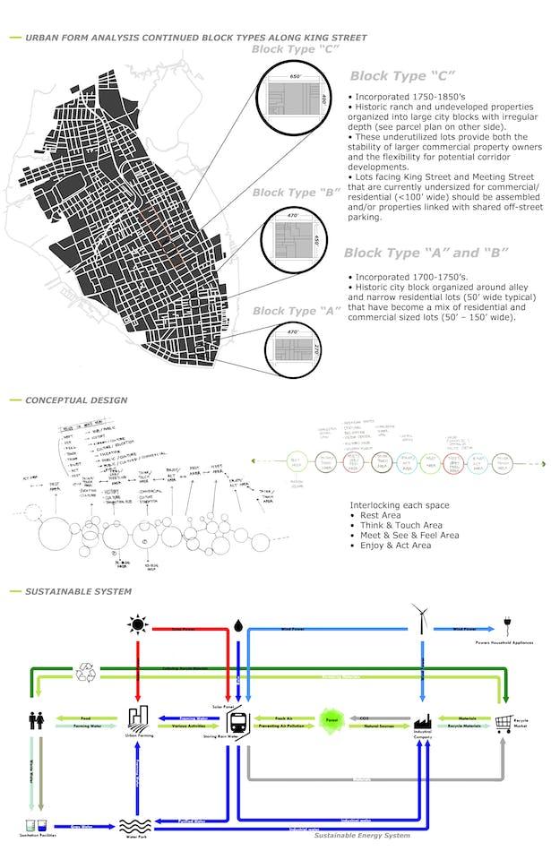 Block+Design+Sustainable System
