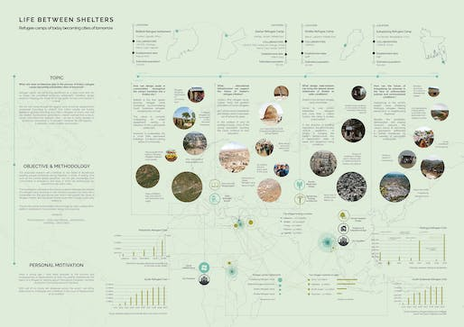 Iulia Cistelecan's project poster 'Life Between Shelters: Refugee camps of today becoming cities of tomorrow' for the Norman Foster Travelling Scholarship