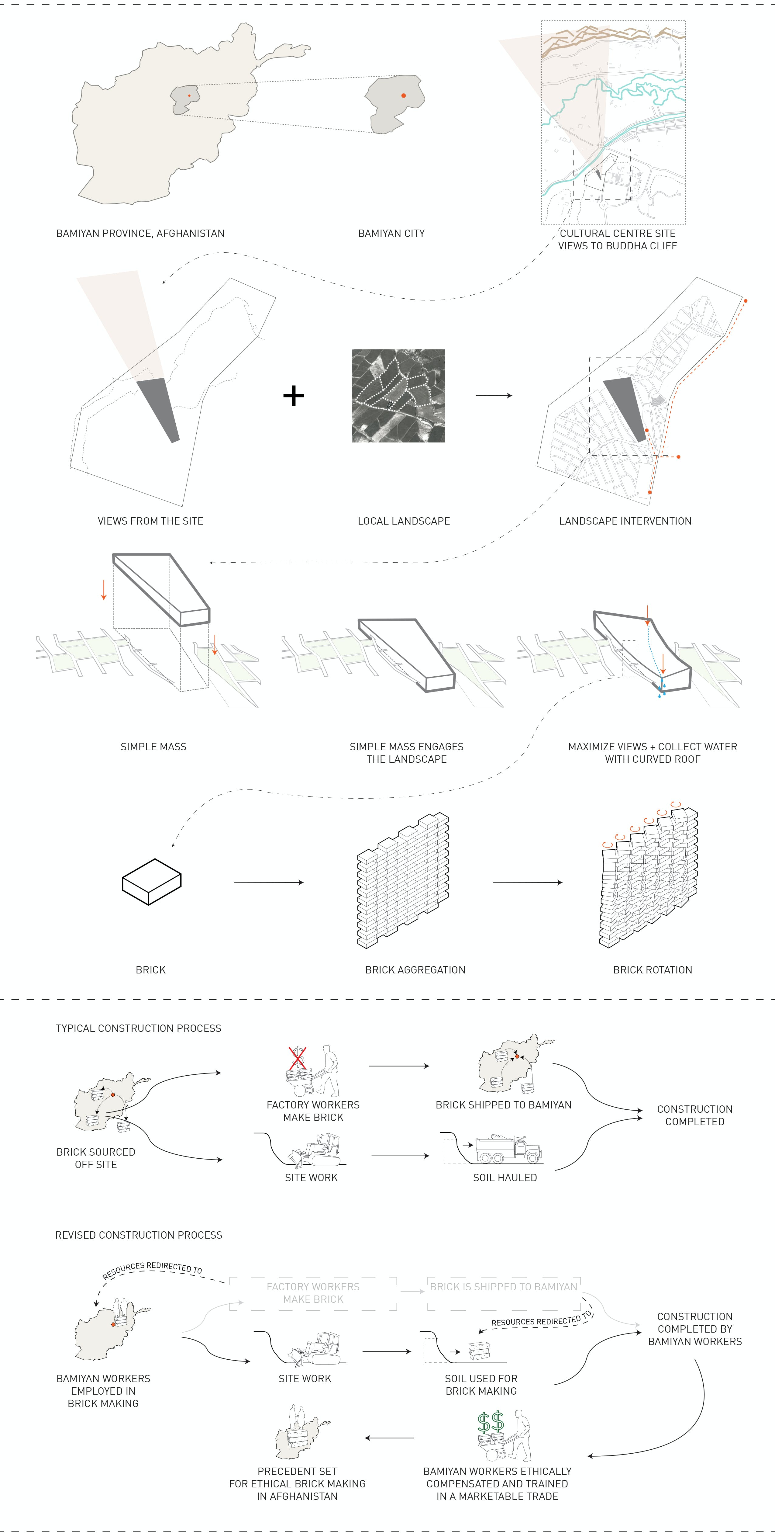 Bamiyan cultural centre lorcan oherlihy architects archinect parti diagram pooptronica