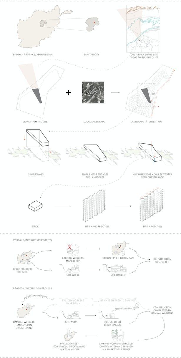 Parti Diagram