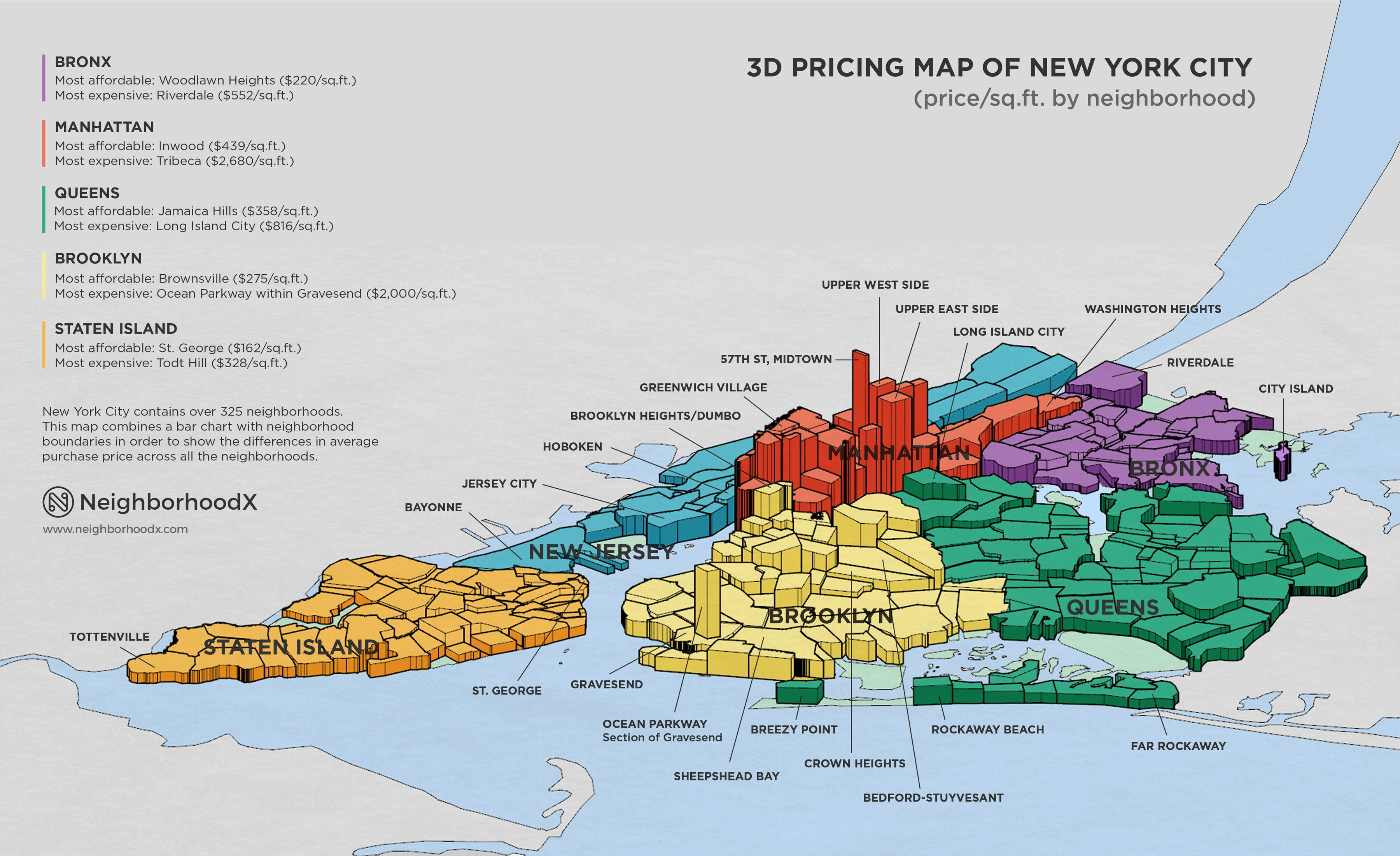 we all have a pretty good idea which nyc neighborhoods command top dollar but this incredible 3d map from neighborhoodx really puts things into perspective