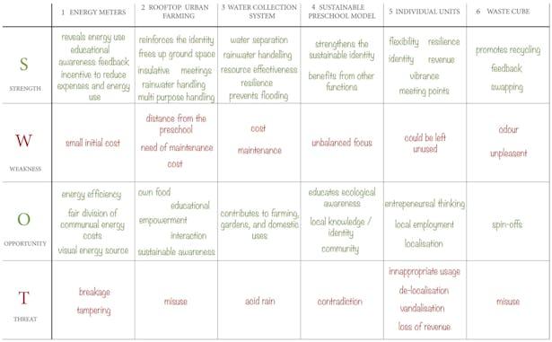 Analyze part II: SWOT