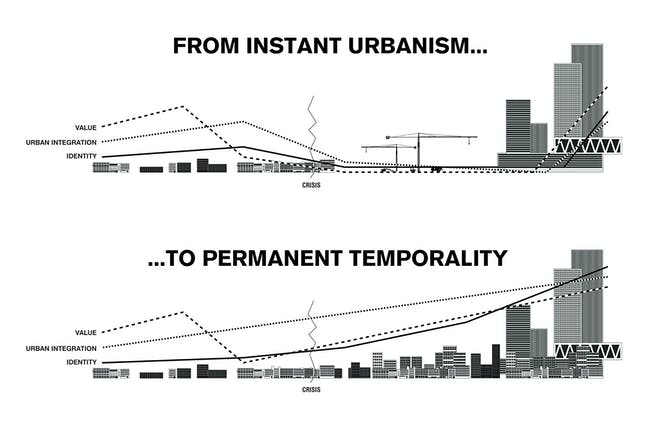 Permanent Temporality diagram. Image © ZUS