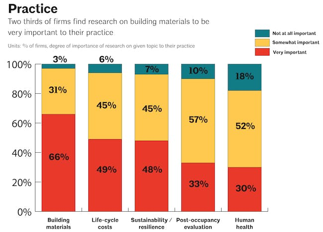 Practice: Importance of research on building materials to architecture firms. Image via aia.org