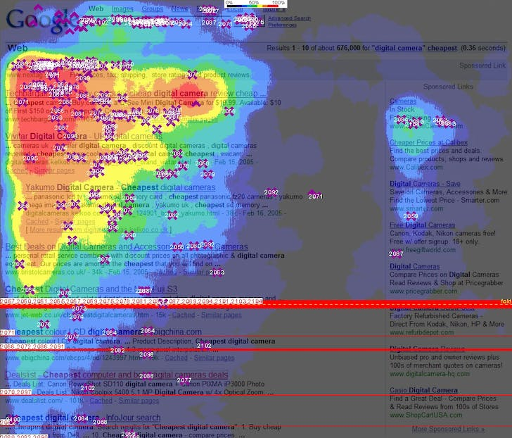 """Google Golden Triangle, Web Page Heat Map of User Clicks."" Image via Amit Agarwal/flickr"