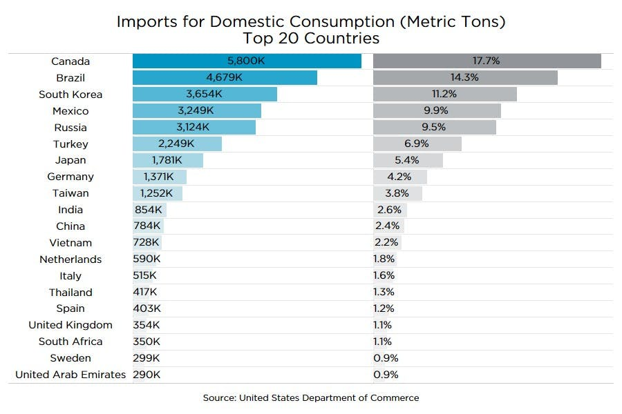 The Steel Tariff and Construction Cost: Putting It Into Context ...