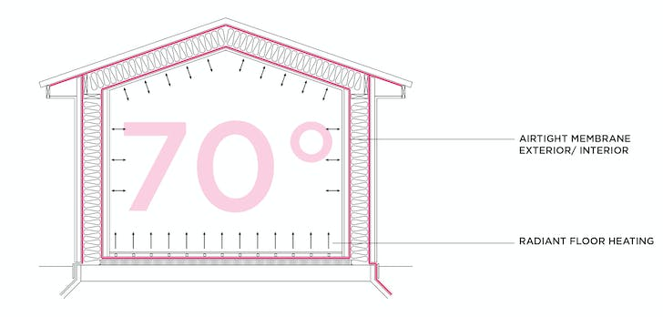 Section of a Passive House, which utilizes a plastic airtight membrane and radiant heating. Credit: FOAM