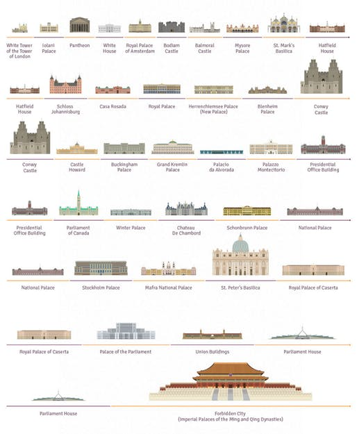 """35 Palaces From Around the World"" gives a glimpse of a country's wealth, power, and history. Screenshot image via movoto.com"