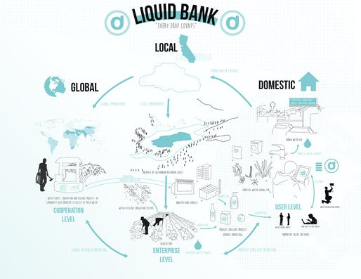From Juan Saez's 'Liquid Bank' proposal.