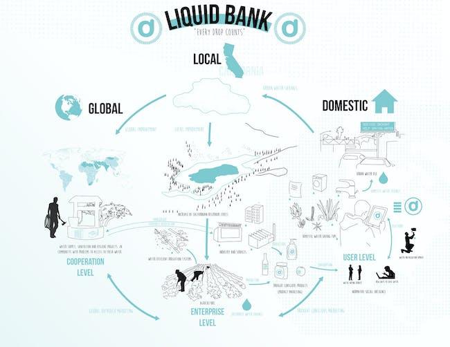From Juan Saez's 'Liquid Bank' proposal.