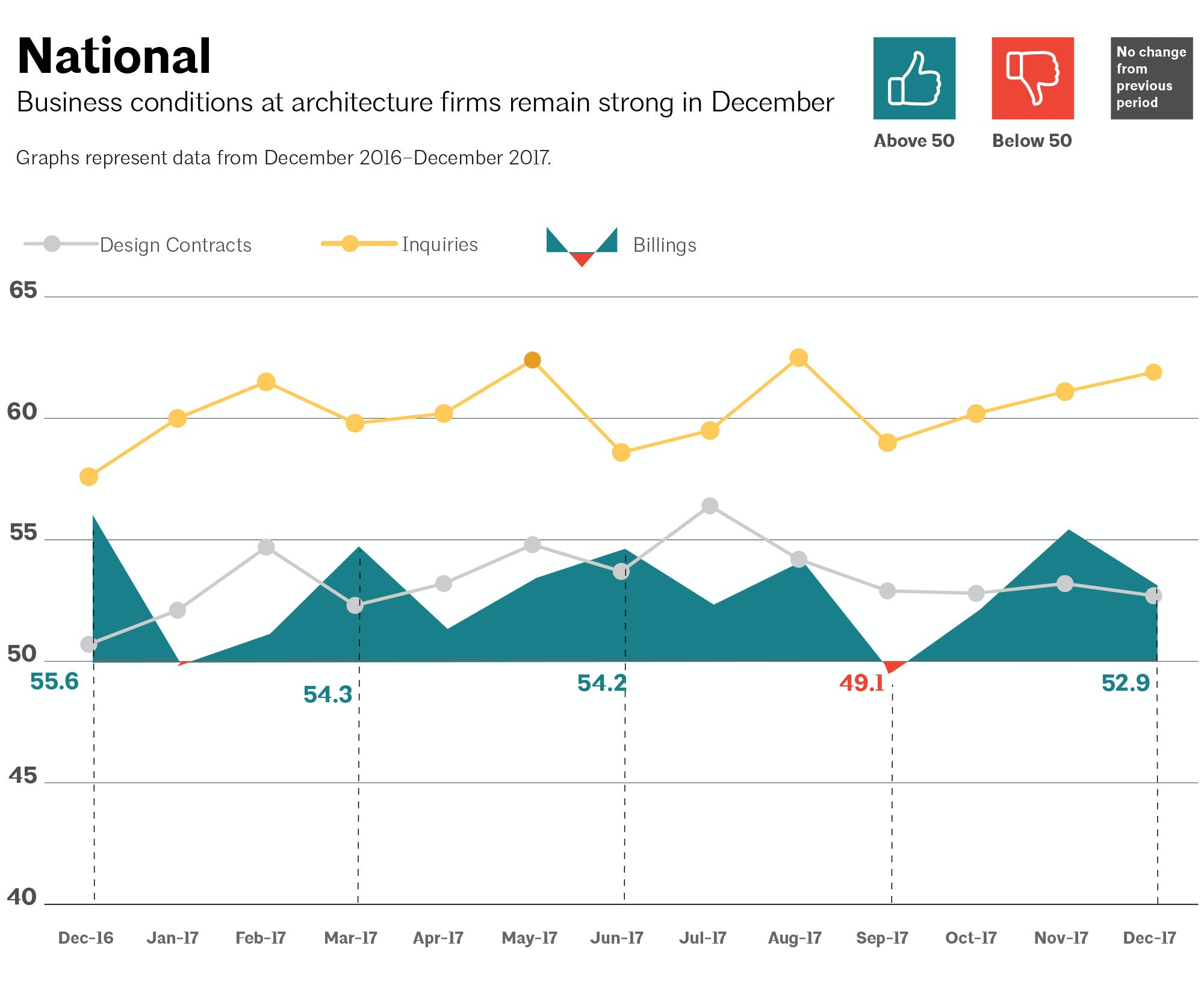 Architecture Billings Index in December concludes year on