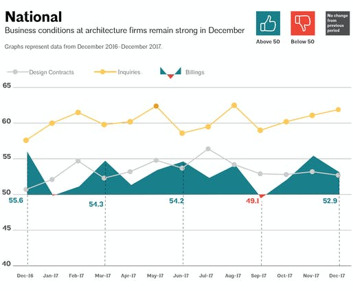 This AIA graph illustrates national architecture firm billings, design contracts, and inquiries between December 2016 - December 2017. Image via aia.org