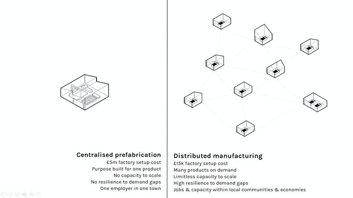 Distributed manufacturing. Image courtesy of WikiHouse.