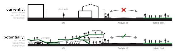 Site Potential Diagram