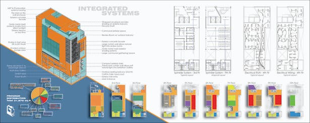 CARTA Downtown Systems