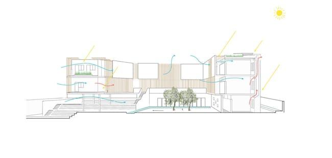 Secondary school bioclimatic diagram (Image: Atelier3AM)